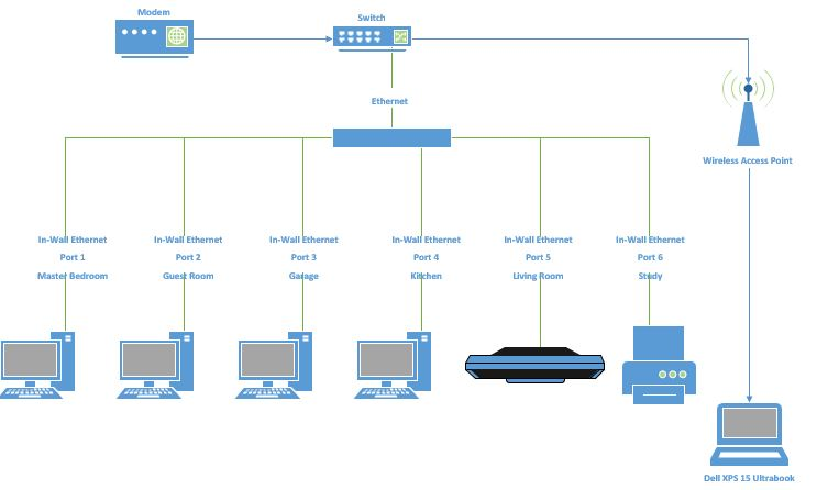 Network Design and Support Services