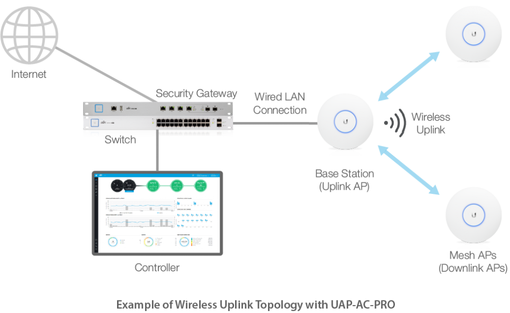 Wireless Network Design and Expansions
